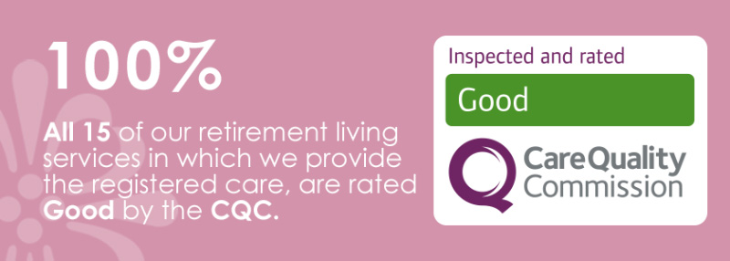 100% of our Retirement Living services are rated Good by the CQC.